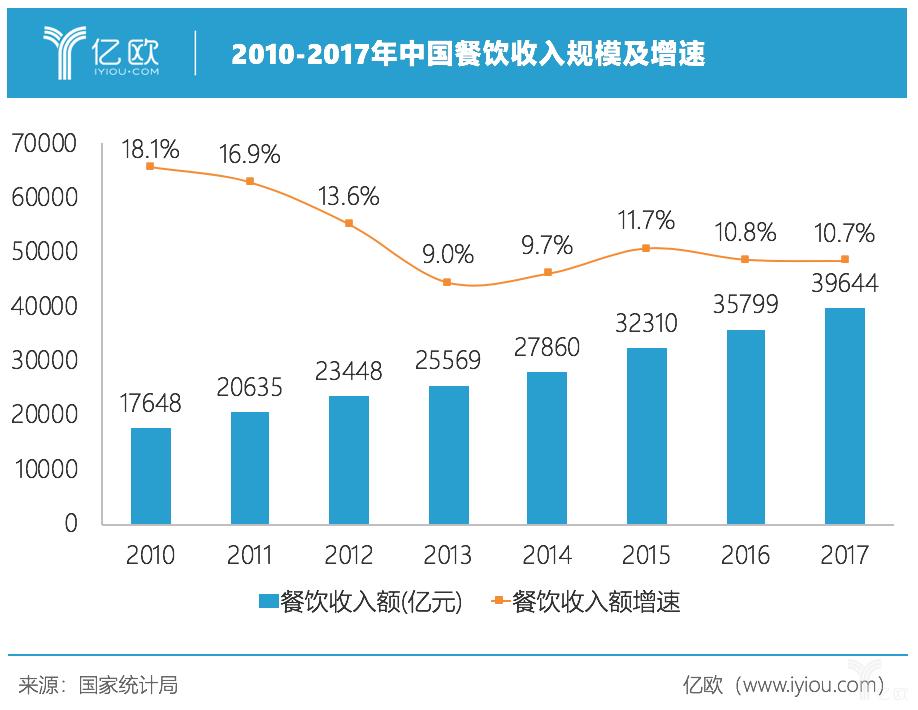 亿欧智库:餐饮收入规模