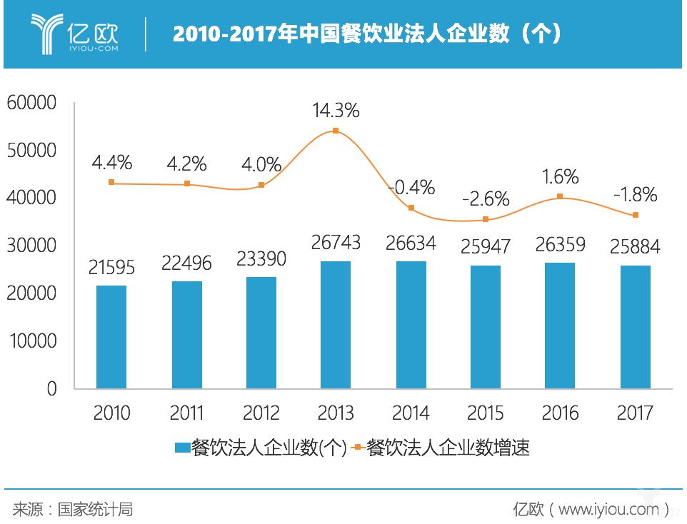 亿欧智库:中国餐饮业法人数
