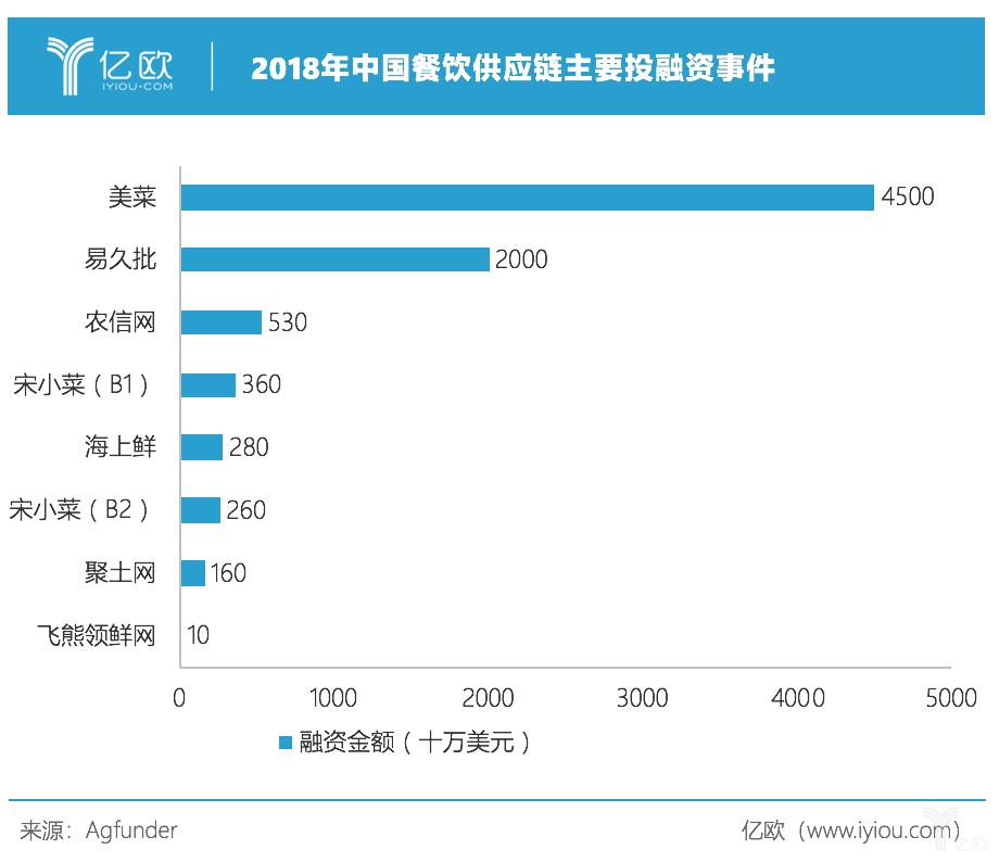 亿欧智库:供应链主要投融资事件