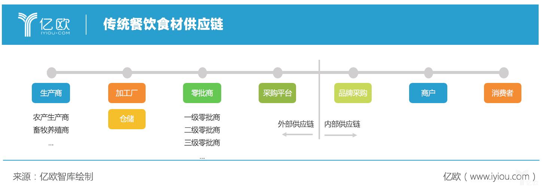 亿欧智库:传统食材供应链