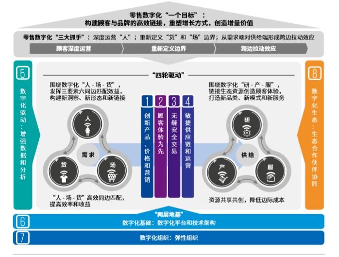 亿欧智库:零售数字化转型框架