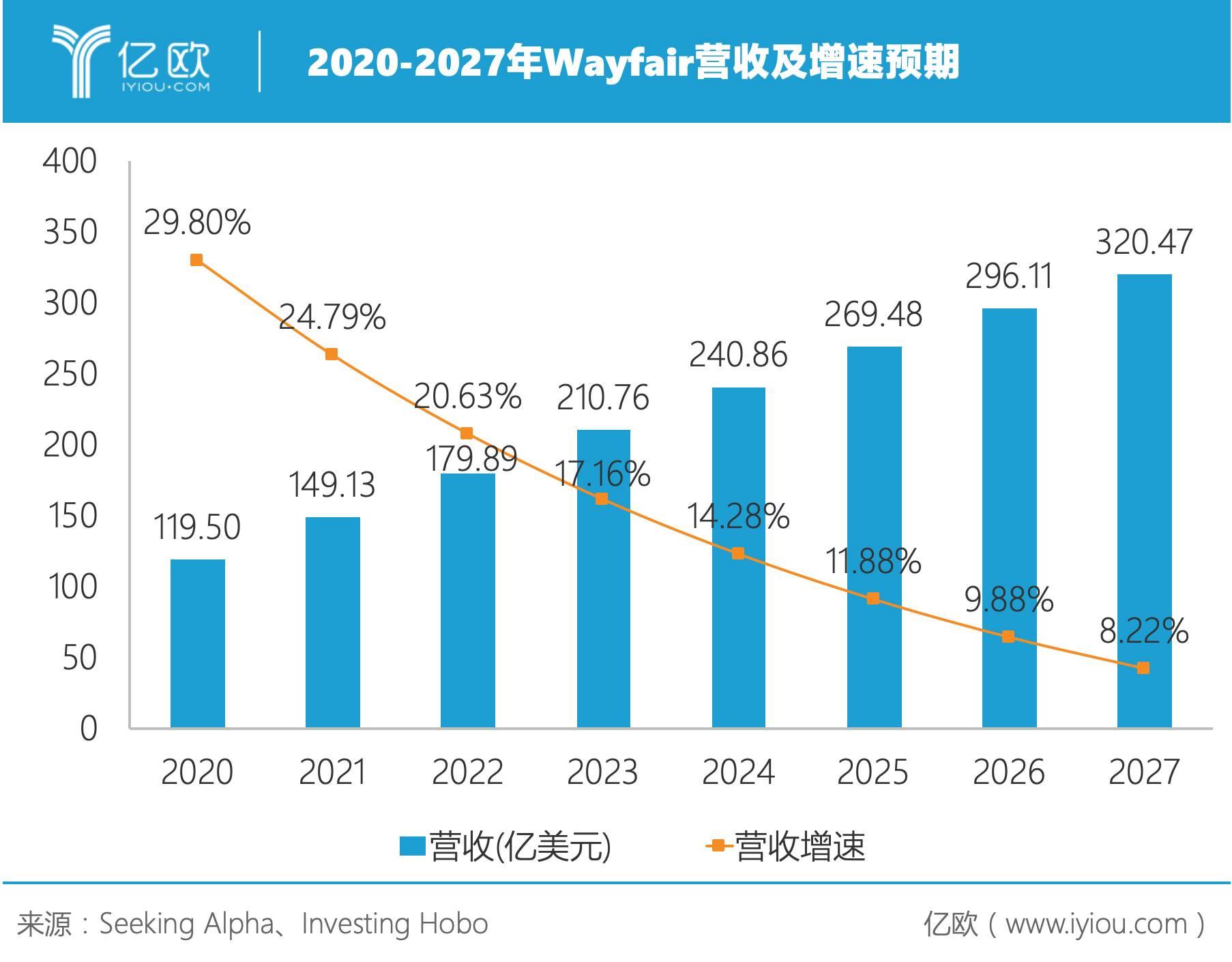 2020-2027年Wayfair营收及增速预期