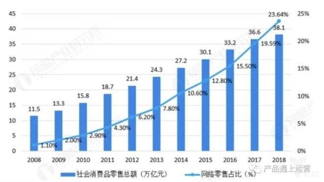 国家统计局2008~2018年社会消费品零售总额及网络零售占比