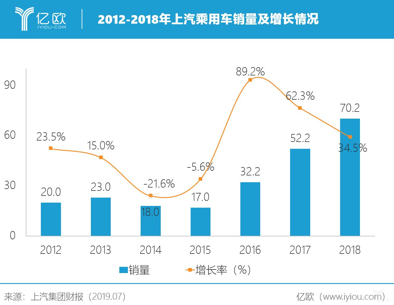 2012-2018年上汽乘用车销量及增长情况