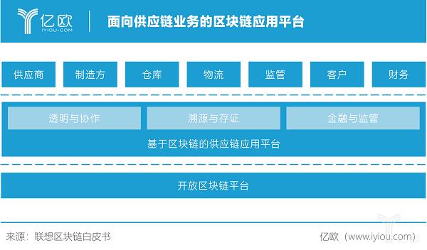亿欧智库:面向供应链业务的区块链应用平台