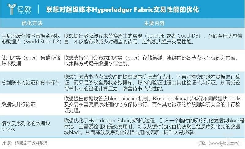 亿欧智库:联想对超级账本Hyperledger Fabric交易性能的优化