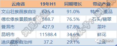 云南电商增长