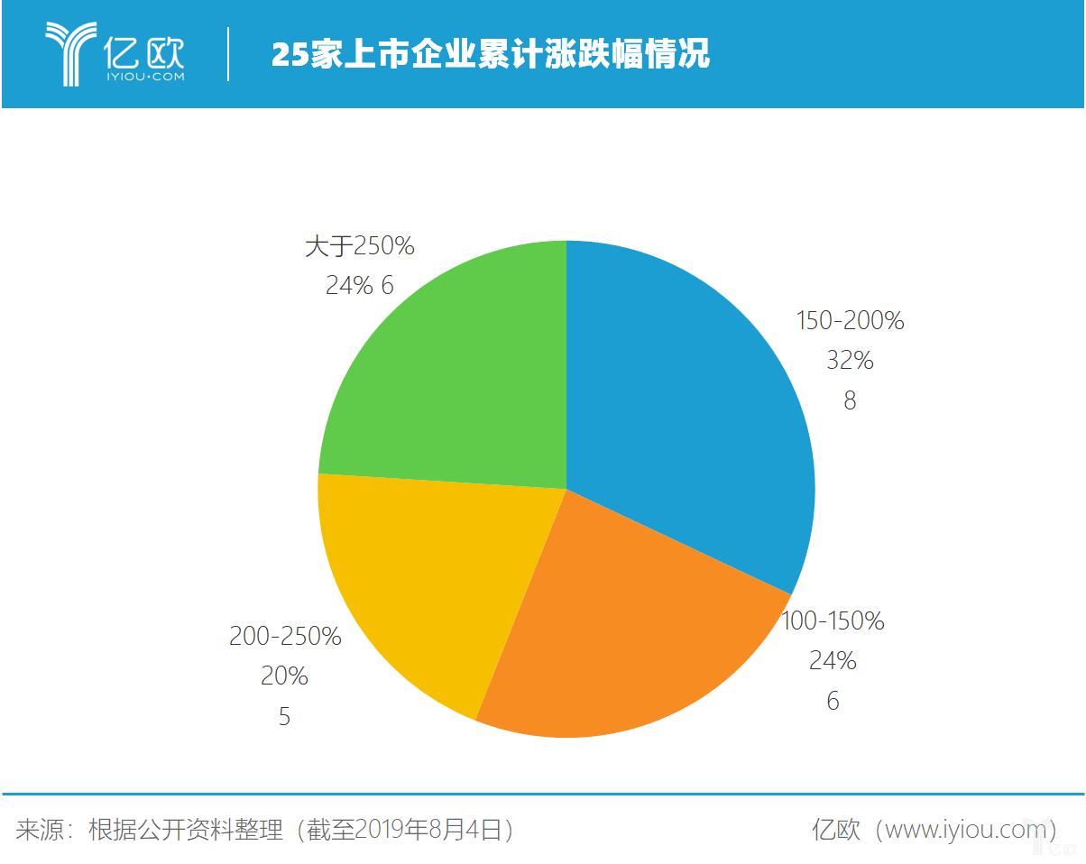 亿欧智库:25家上市企业累计涨跌幅情况