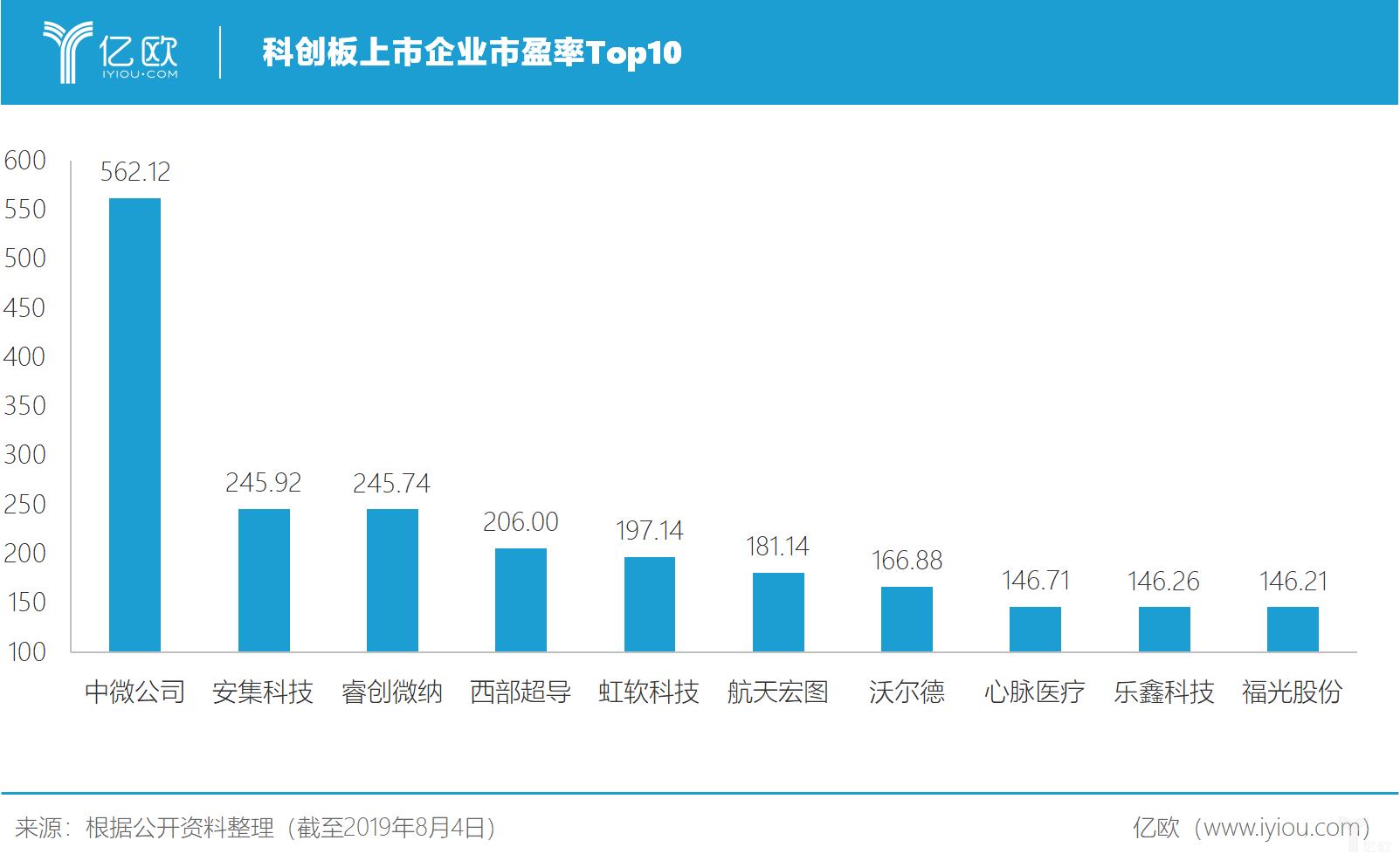 亿欧智库:科创板上市企业市盈率Top10