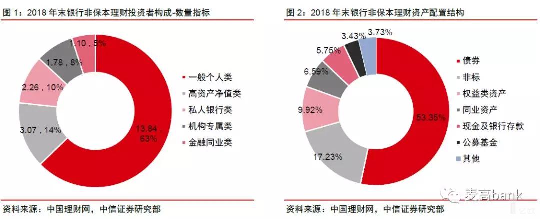 2018年末银行非保本理财投资者构成及资产配置结构.png