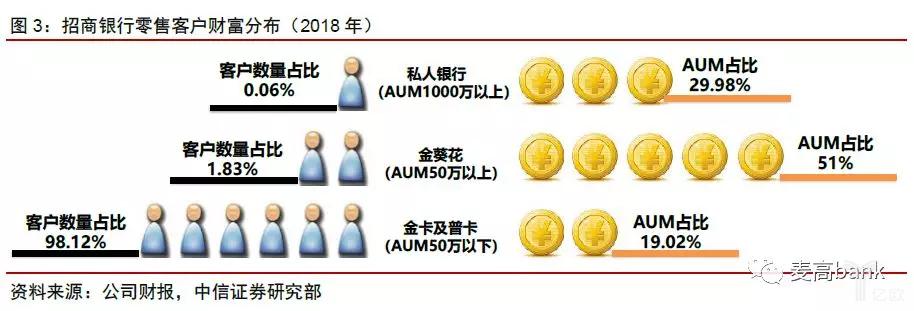 2018年招商银行零售客户财富分布.png