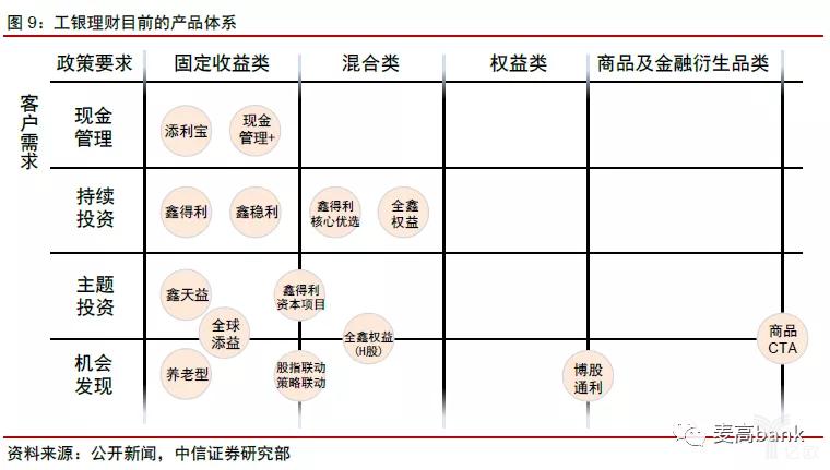 工银理财目前的产品体系.png