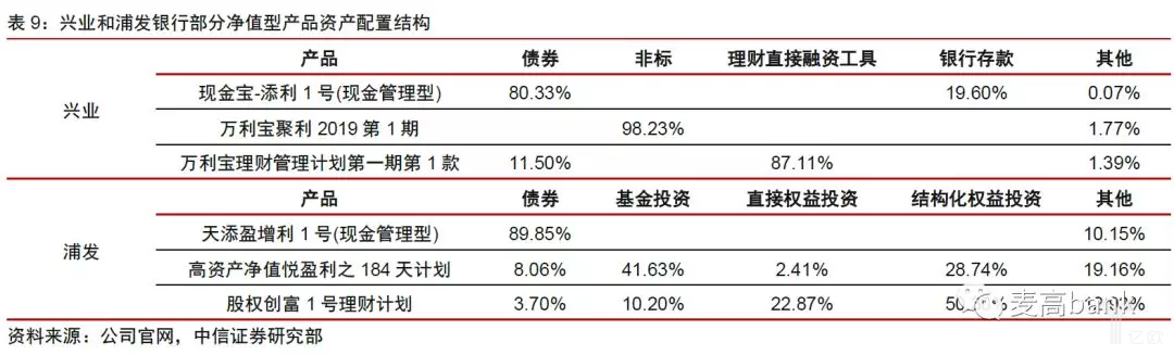 兴业和浦发银行部分净值型产品资产配置结构.png