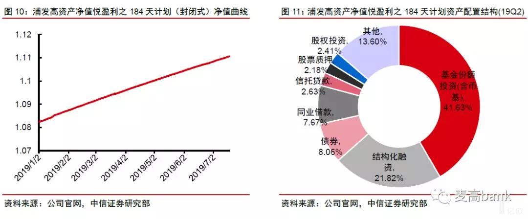 浦发高资产净值悦盈利之184天计划.png