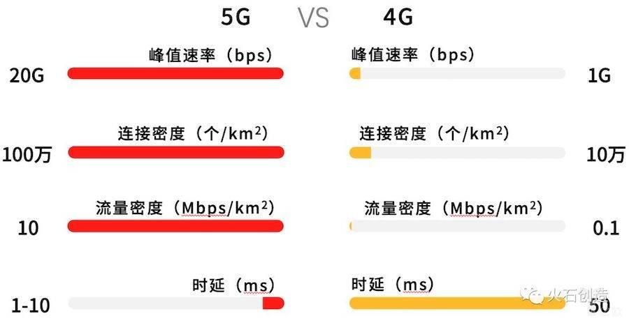 5G关键指标优势根据公开数据整理.jpeg