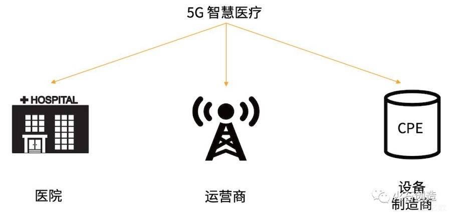 5G智慧医疗组成部分.jpeg