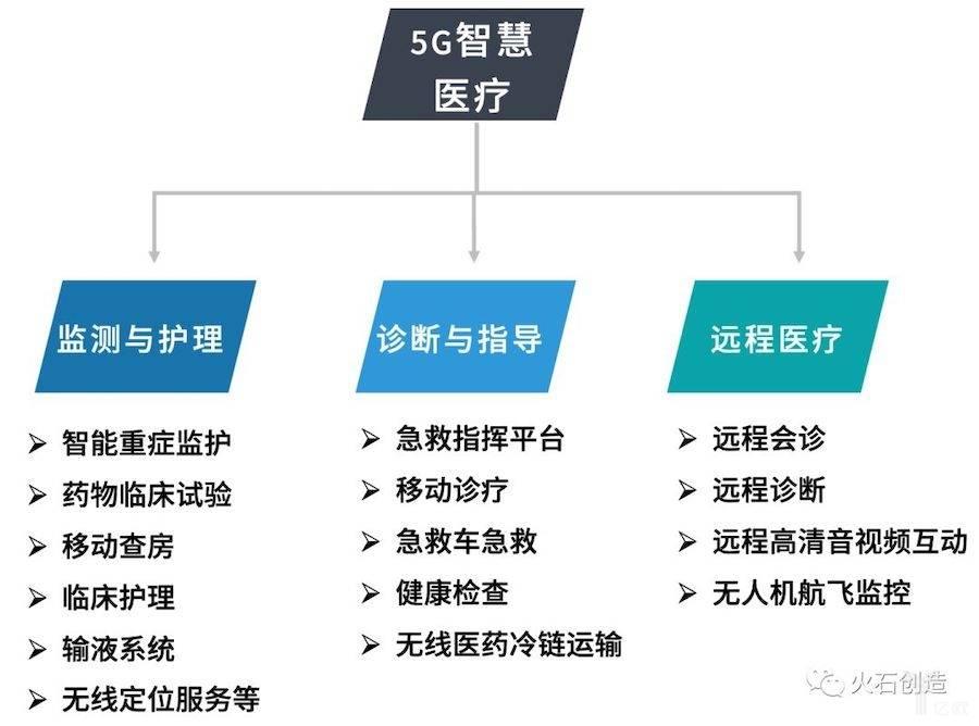 5G智慧医疗主要应用场景根据公开数据整理.jpeg