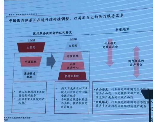 病人开始集中基层,中国医疗服务提供者结构开始转变