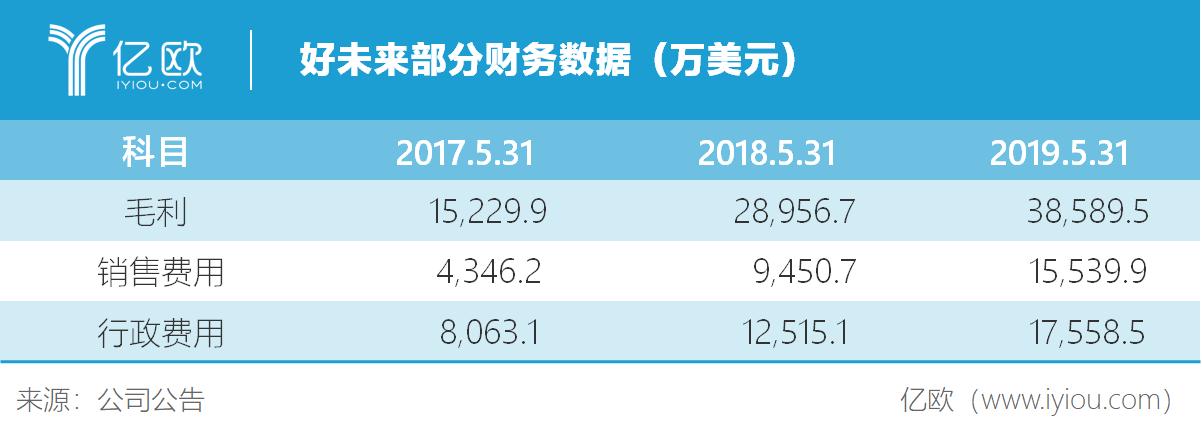 亿欧智库:好未来部分财务数据