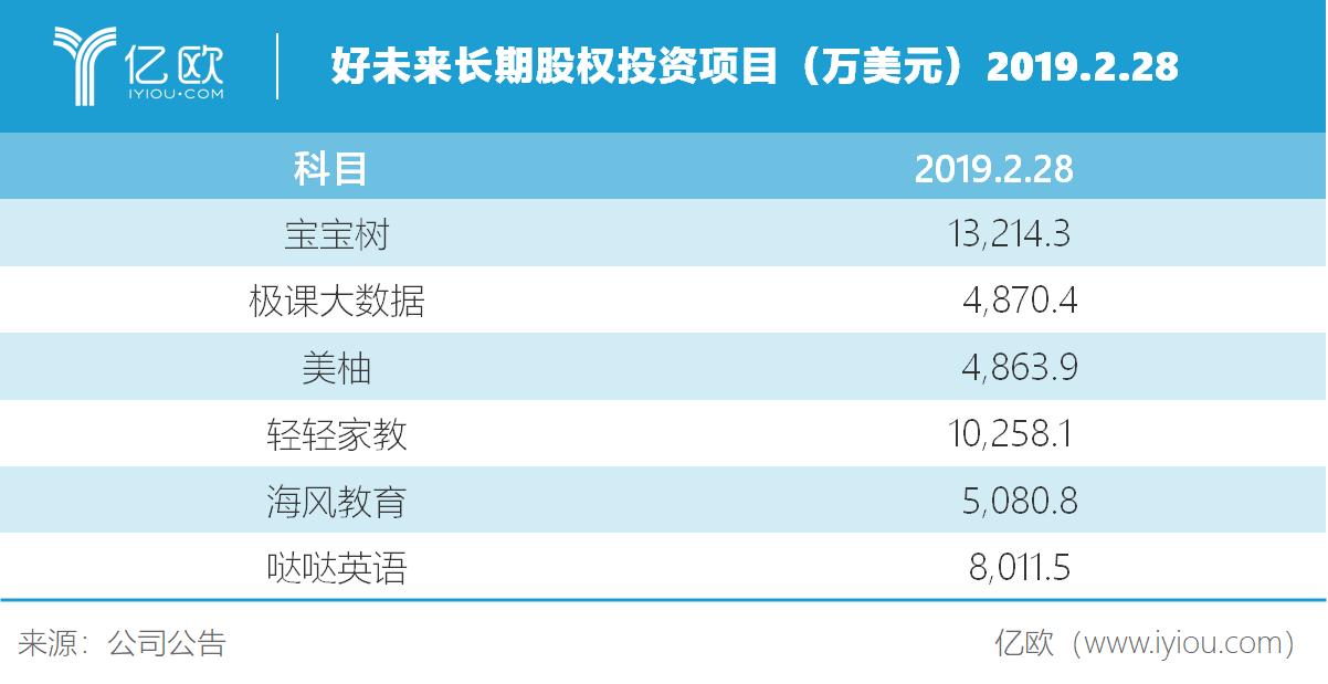 亿欧智库:好未来长期股权投资项目