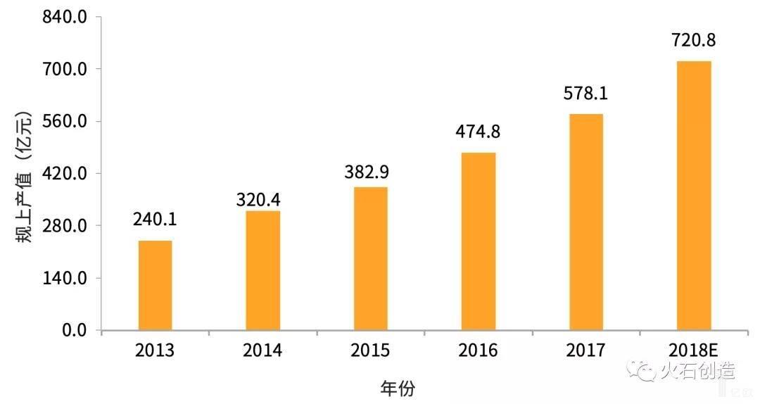 亿欧智库:2013—2018年长沙医药制造业规上产值