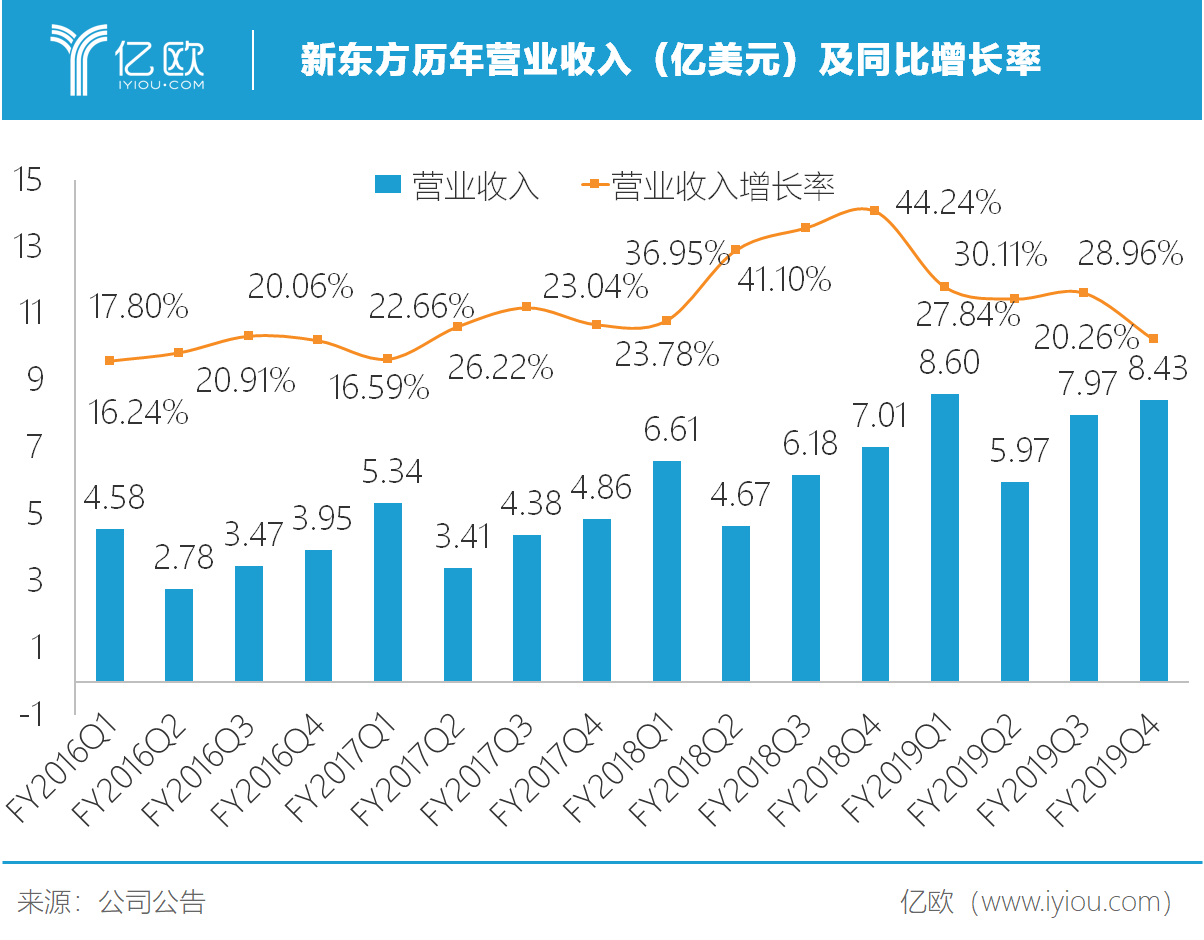 亿欧智库:新东方历年营业收入