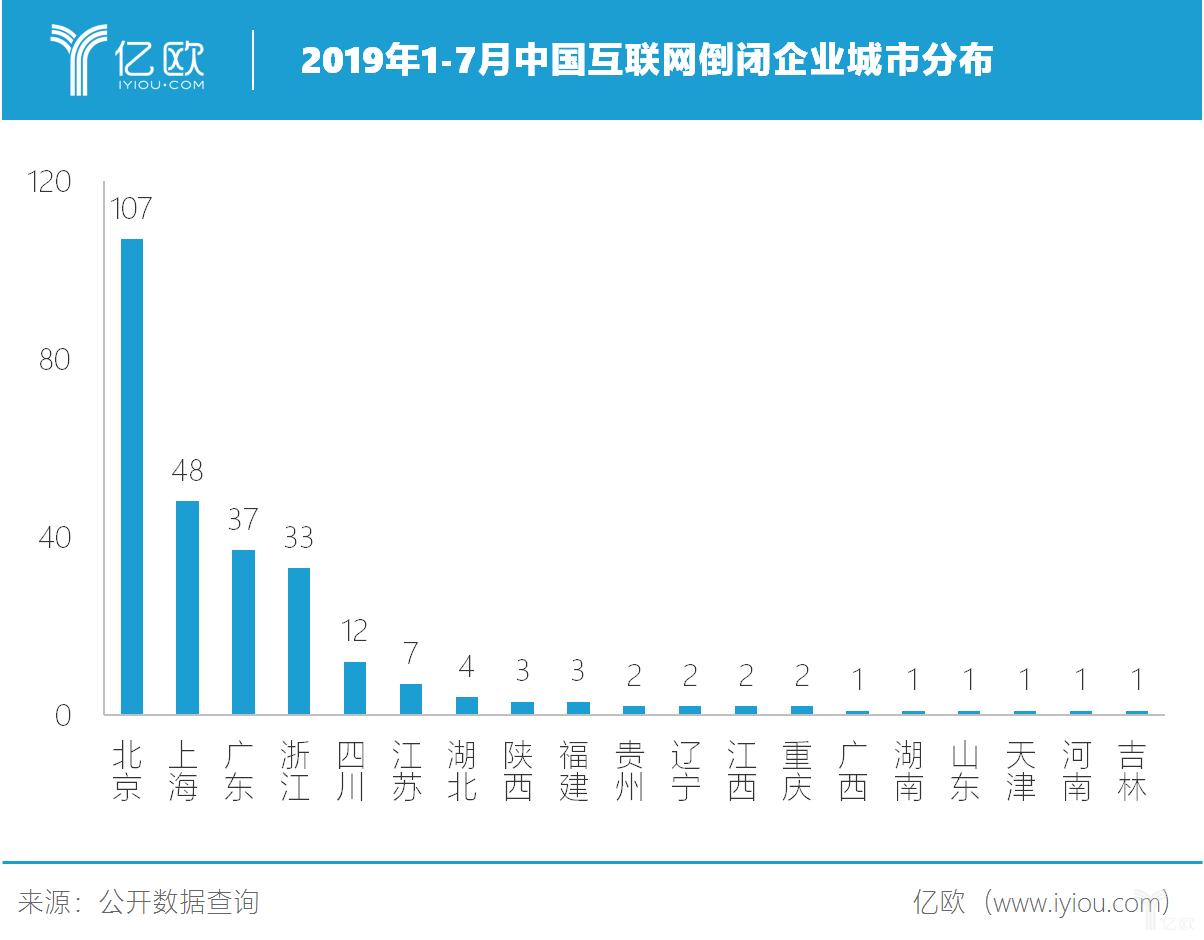 2019年1-7月中国互联网倒闭企业城市分布