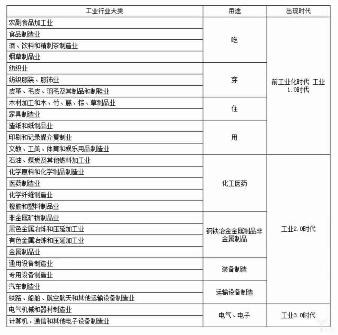 制造业分类与用途属性