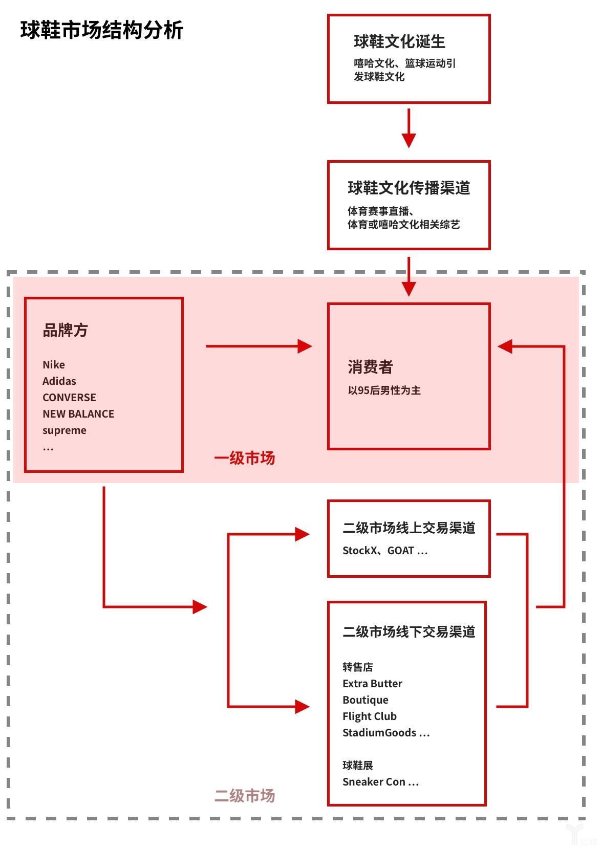 球鞋市场结构分析