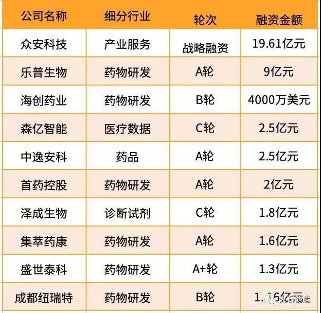 亿欧智库:7月医疗健康产业融资规模TOP10