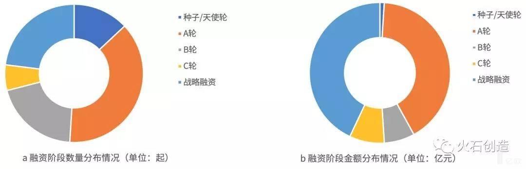 亿欧智库:7月融资阶段数量和金额分布情况