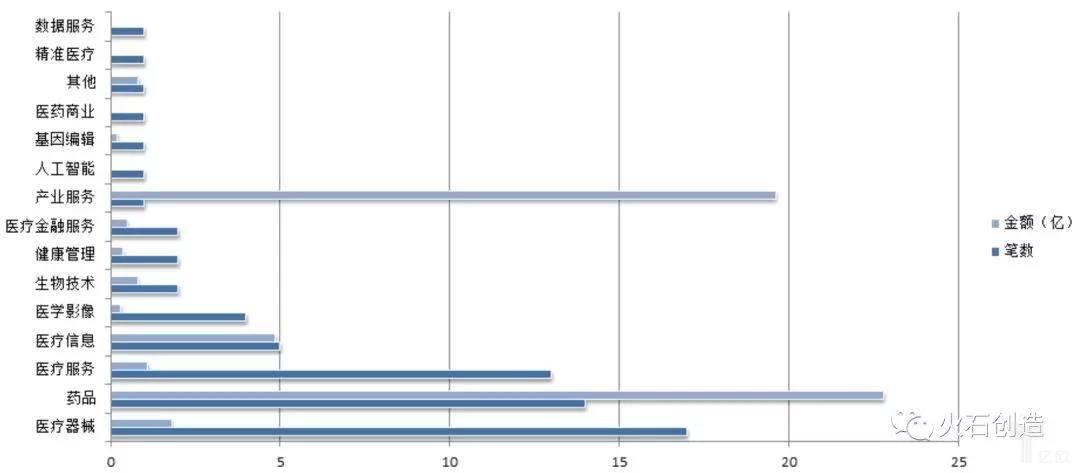 亿欧智库:药品行业细分领域融资分布情况