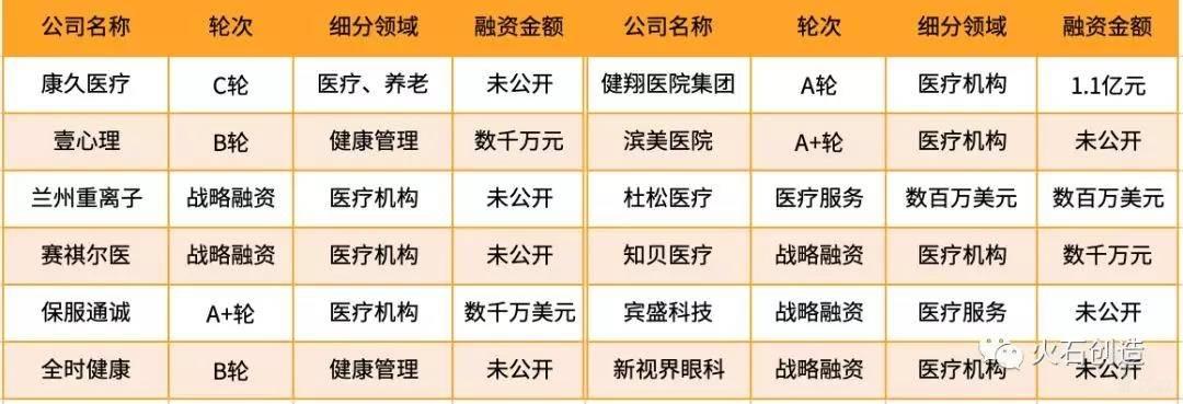 亿欧智库:医疗器械行业细分领域融资分布情况