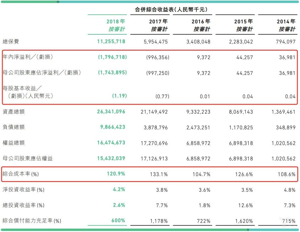 众安在线近五年公司财务表现