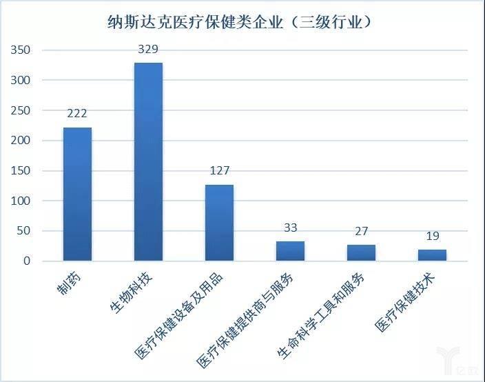 亿欧智库:纳斯达克医疗保健类企业(三级行业)