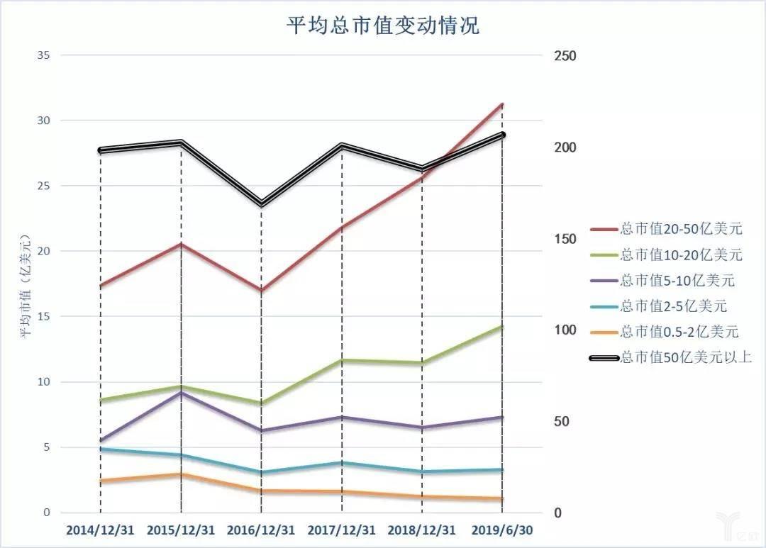 亿欧智库:美股生物医药企业近五年平均总市值变动情况