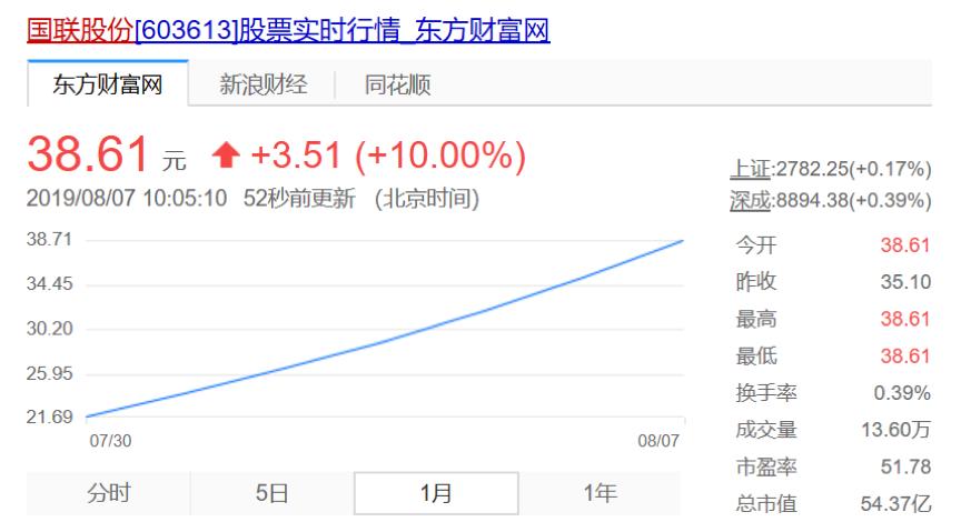 国联股份股价表现