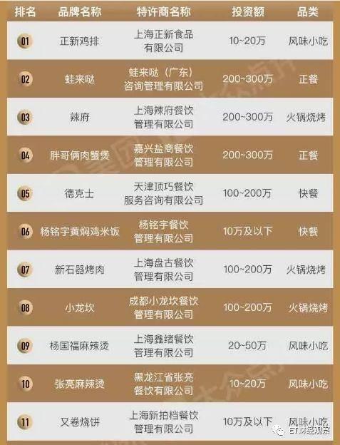 《2019中国餐饮加盟榜TOP100》