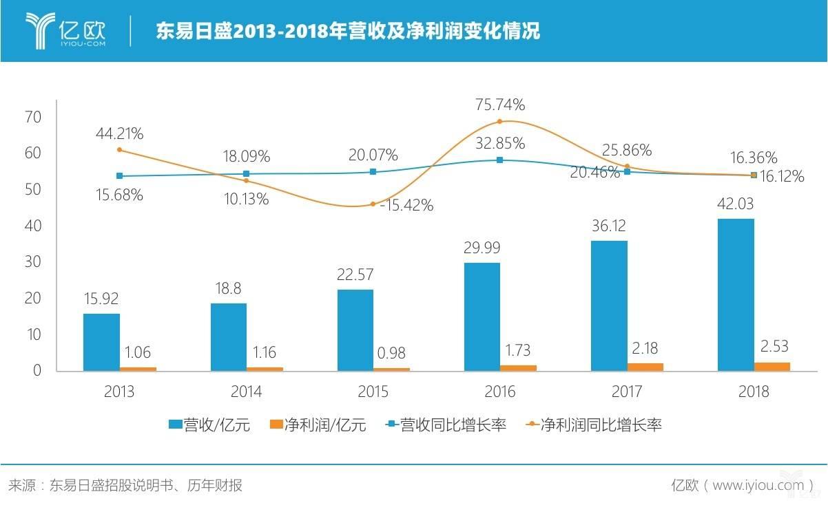 图一:东易日盛2013-2018年营收及净利润变化图