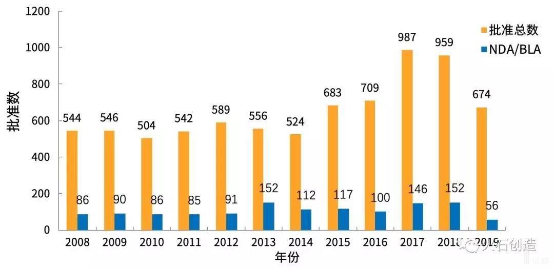 亿欧智库: 2010—2019年FDA药物批准数量变化情况