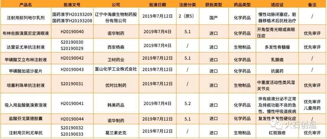 亿欧智库:2019年7月NMPA批准的新药列表