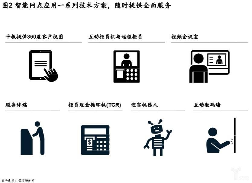 智能网点应用一系列技术方案,随时提供全面服务.jpg