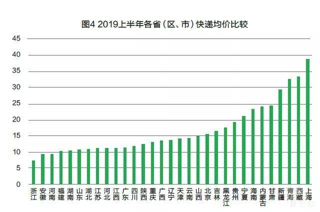 2019年上半年各省(市、区)快递均价比较.jpg