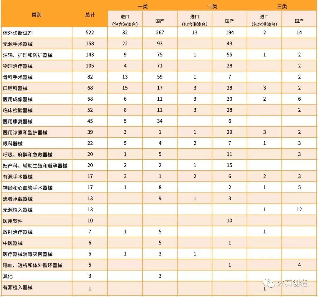 亿欧智库:2019年7月境内、进口医疗器械批准注册类别数目分布情况