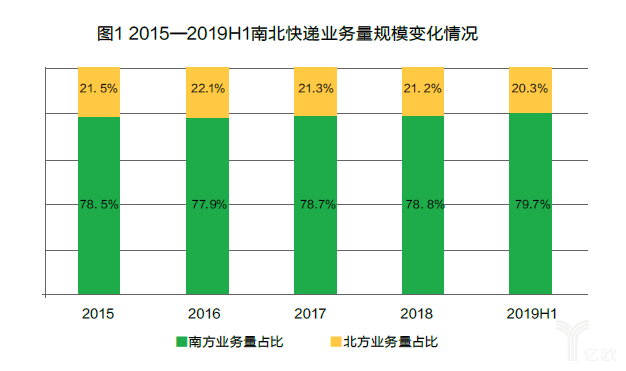 2015-2019H1南北快递业务量规模变化情况