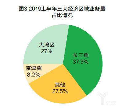 2019年上半年三大经济区域业务量占比情况