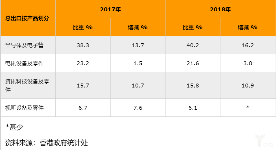 香港电子产品出口表现