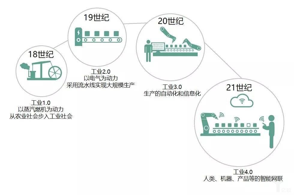 图1-工业4.0:正在发生的第四次工业革命