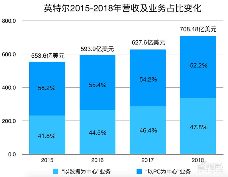 英特尔2015年-2018年营收及业务占比变化