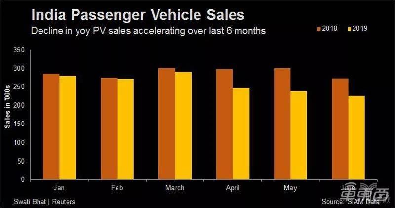 印度乘用车销售情况